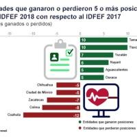 Avanza Tamaulipas 10 lugares en desempeño financiero